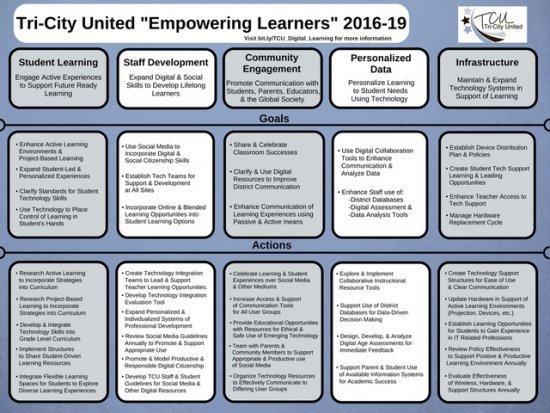 Digital Learning Plan One Pager